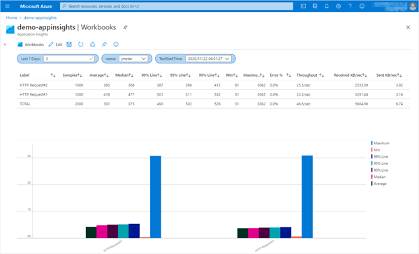 Application Insights Workbook - Aggregate Graph