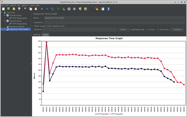 JMeter Response Time Graph