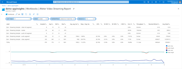 Video Streaming Report