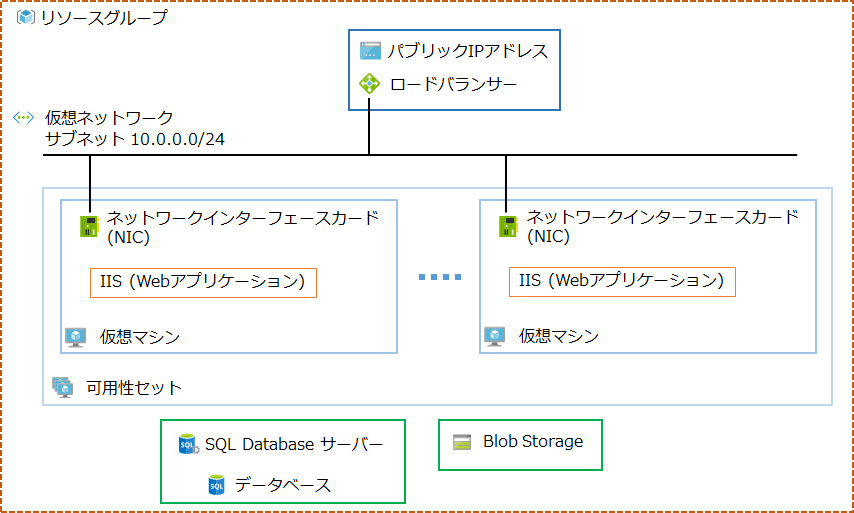 Azure Resource Managerのハンズオン