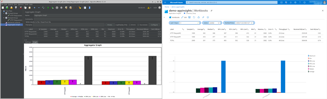 Displaying Apache JMeter™ Aggregate Graph in Application Insights / Log Analytics